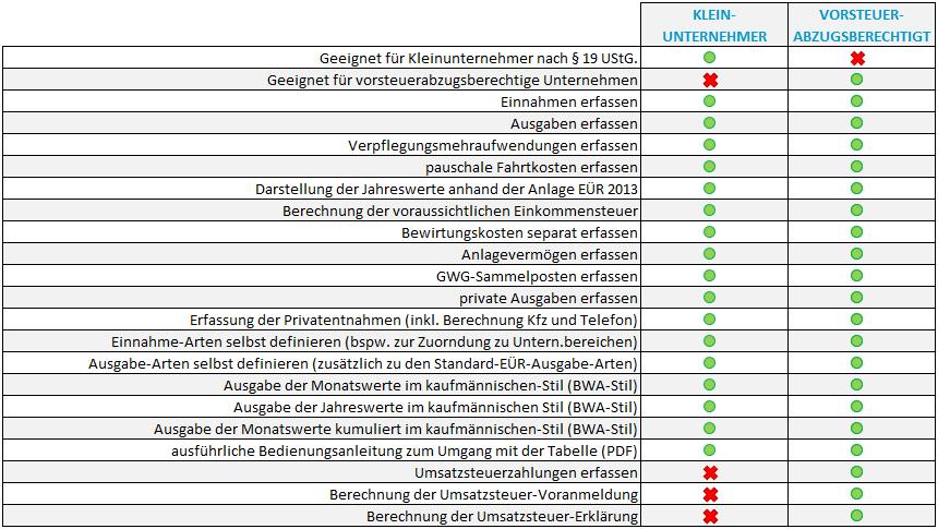 Excel-Vorlage-EÜR-2014: Versionen-Vergleich
