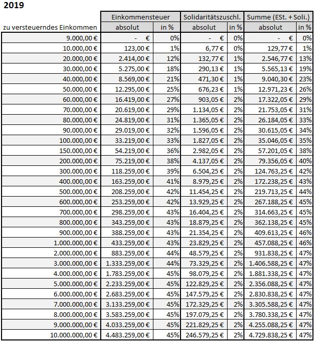 berechnung der lohnsteuer 2019