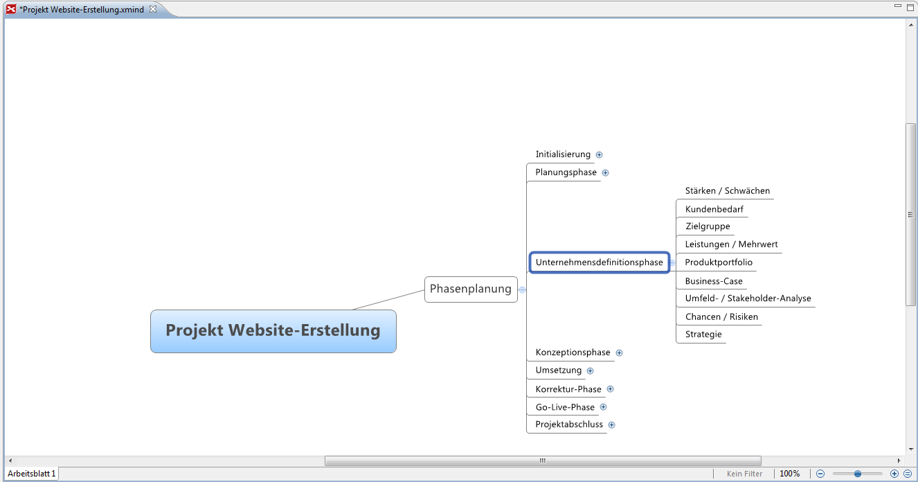 Projektplanung-Unternehmensdefinitionsphase