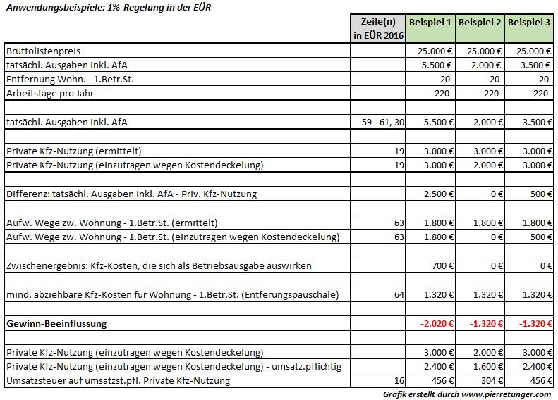 Schön Fahrzeug Leasingvertrag Vorlage Bilder - Dokumentationsvorlage ...