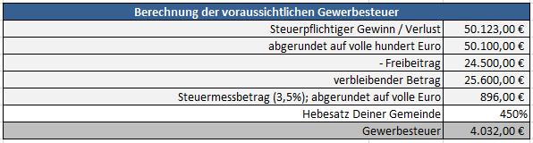 Gewerbesteuer-Release-Notes-EUeR-2018