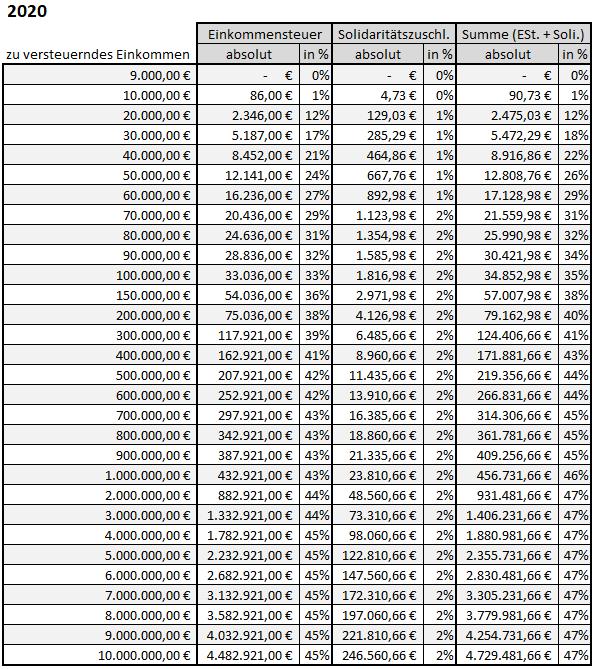 Berechnung-Einkommensteuer-Solidaritaetszuschlag-Excel-2020